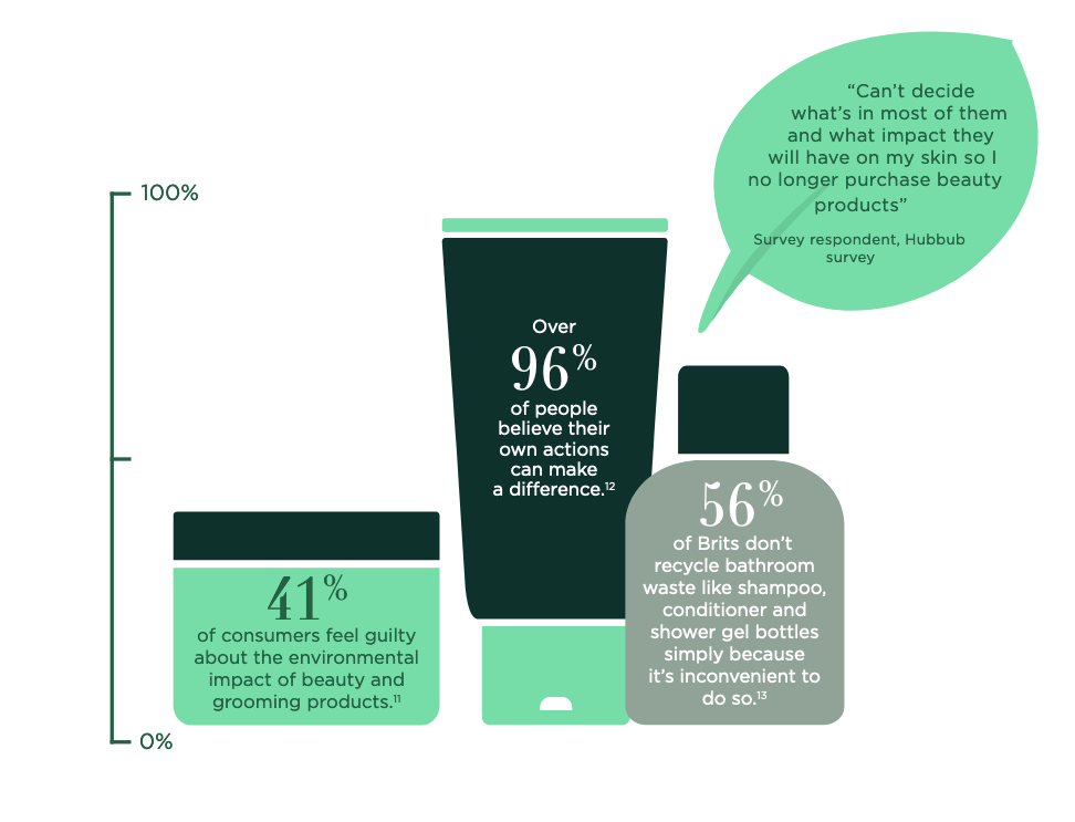 Graphic from British Beauty Council showing cosmetics packaging with displaying sustainability data