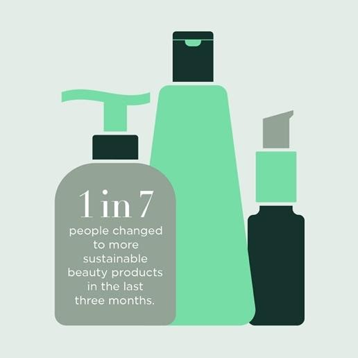 Graphic of cosmetics bottles with a message to show that 1 in 7 people changed to more sustainable beauty products in the last 3 months